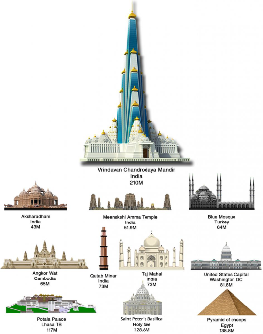 vrindavan-chandrodaya-mandir-comparison-with-worlds-iconic-building-11