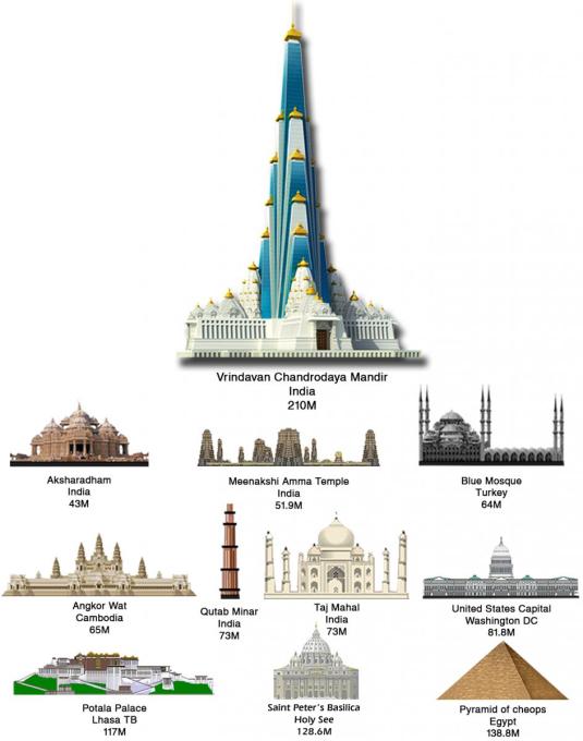 vrindavan-chandrodaya-mandir-comparison-with-worlds-iconic-building-11
